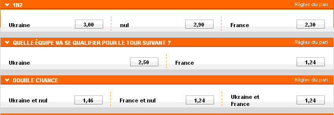 Le pari double Chance du PMU sur le match de barrage de la CDM : Ukraine-France